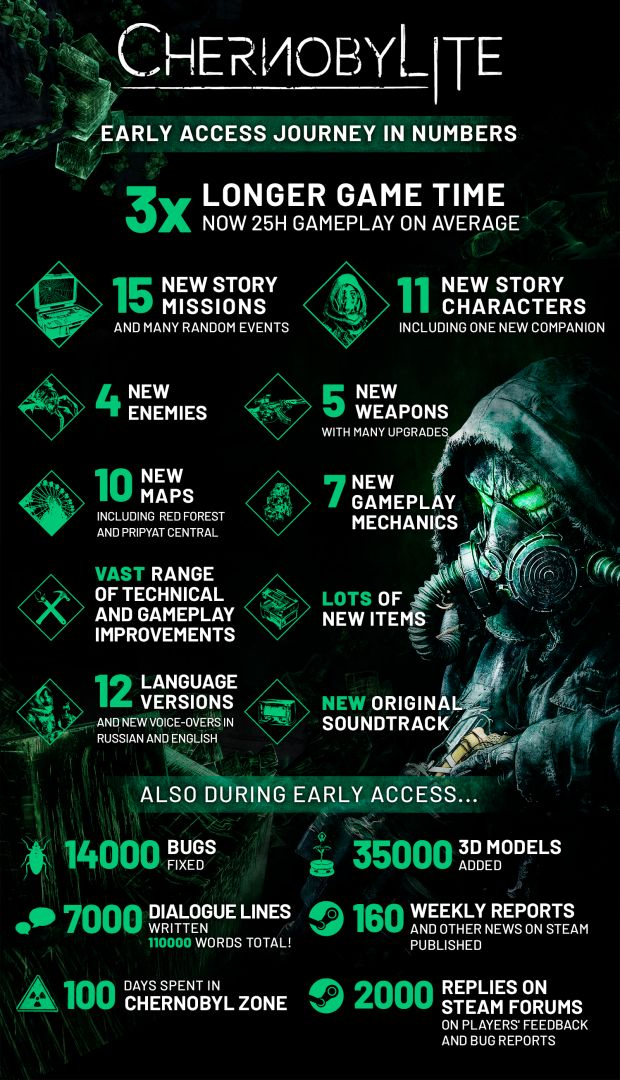 Chernobylite - Early Access Journey