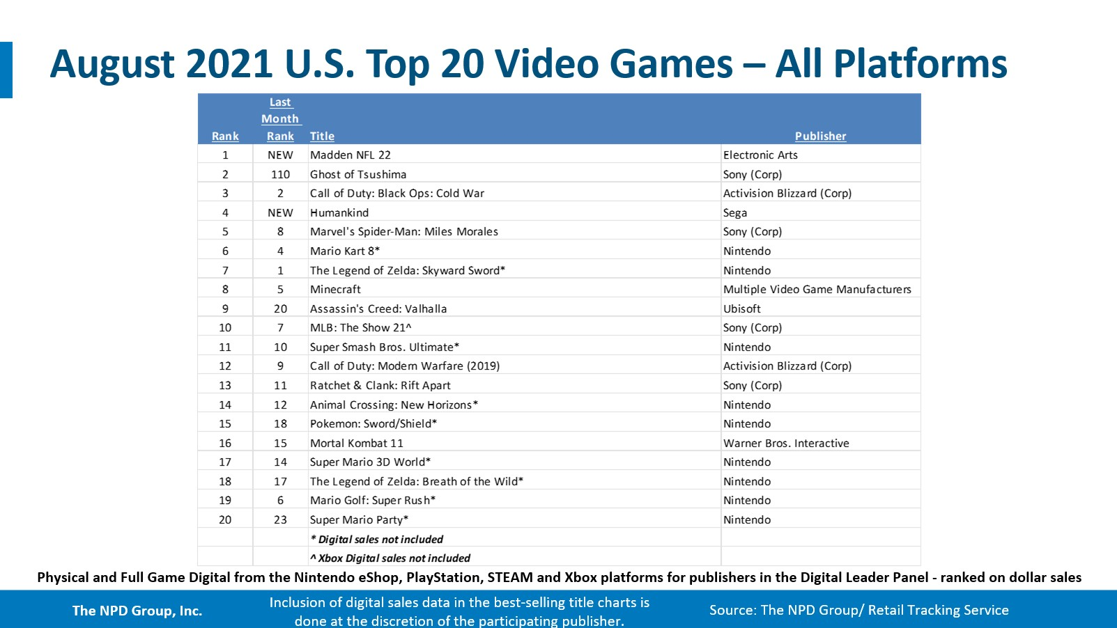 The NPD Group - August 2021 top 20 games